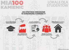 [Mia100 Kamienic] Schemat postępowania dla chętnych do otrzymania lokalu dla studentów w ramach programu Mia100 Kamienic