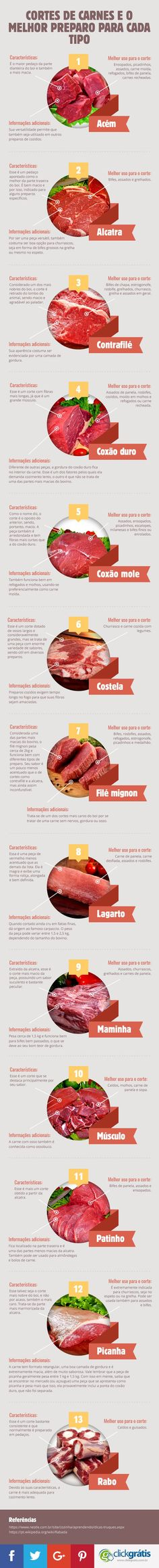 Conheça o infográfico sobre Cortes de carnes e o melhor preparo para cada tipo Food Porn, Meat Recipes, Cooking Recipes, Sushi, Cooking Time, Menu Dieta, Junk Food, Chefs, Carne Churrasco