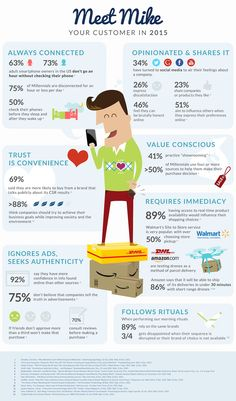 Fantastic infographic from LOL Social Media Group - Are you ready for 2015? Get to know Mike, and you will be!