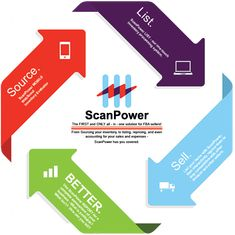 ScanPower: The First and Only all-in-own solution for FBA sellers!