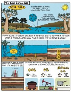Fossil Fuels Comic with Doodle Notes Visit a prehistoric swamp and discover where fossil fuels originated. This comic ta 8th Grade Science, Science Curriculum, Middle School Science, Science Classroom, Science Activities, Science Experiments, Earth Science, Science And Nature, Science Comics