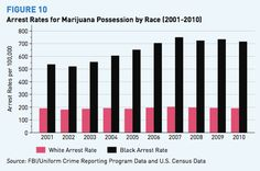 These maps show how likely you are to get arrested for smoking weed  Black_v_white_marijuana_possession_arrest_medium