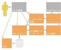 http://www.timedia.co.jp/websystem_education.html - DODAI-Azure framework (Time Intermedia Corp.)