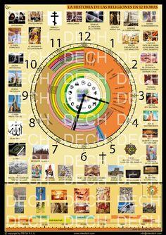 La Historia de las religiones en 12 horas