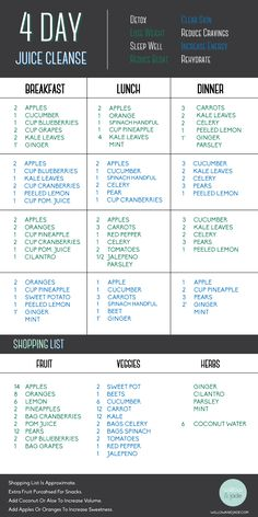 4 Day Juice Cleanse and Shopping List: I am going to do this!!!