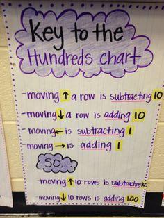 Hundreds chart anchor chart