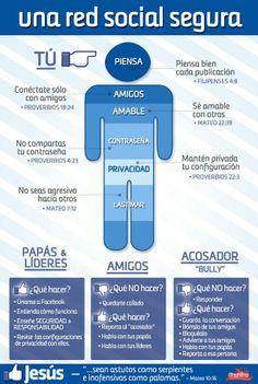 #Infografia una red social segura para todos y en especial para la familia. #FormaciónEBusiness
