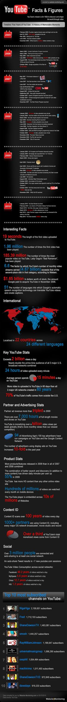 YouTube Statistics, Facts & Figures #infographic #YouTube