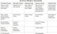 heart sound & murmur summary