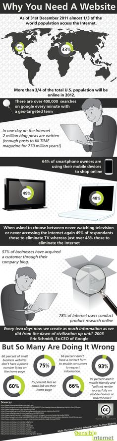 Most people now realise that it is important for most businesses to have a website. Just in case there were some of you that didn't I created this infographic. What a lot of people don't realise is what is important when it comes to web design (including a lot of web designers it turns out) however that is a topic for another day.