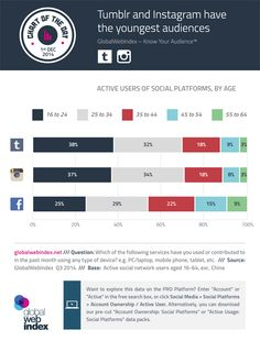 #Tumblr and #Instagram have the youngest audiences #young #infografica