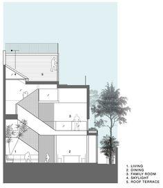 한쪽 벽면이 이웃집과 붙어있을 만큼 정원을 배치할 공간의 여유가 없는 열악한 조건입니다. 이러한 조건을 극복하기 위하여 곳곳에 식재를 할 수 있는 공간을 마련하였습니다. 전면 담장의 벽면과 2.5층의 안방 욕실 외벽면에 버티칼 가든을 만들고, 주차장 지붕위의 정원, 옥상 테라스의 화단 등에 식재를 하기도 하였습..