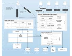 14 Great Microsoft Dynamics Ax Topology And Architecture Diagrams