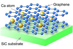 """Graphene becomes superconductive - Electrons with """"no mass"""" flow with """"no resistance"""""""