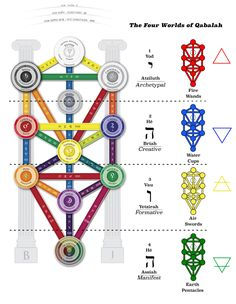 """""""The Qabalah describes the universe as divided into four separate """"Worlds"""", each of which is represented by one letter of the Divine Name, or Tetragrammaton (יהוה). The first is Atziluth, the Archetypal World, the world of Pure Spirit which activates..."""