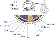 The Throat Center
