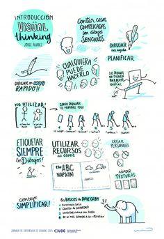 design thinking illustration / design thinking Map Sketch, Sketch Notes, Visual Thinking Strategies, Mind Map Art, Visible Thinking, Visual Note Taking, Visual Map, Mental Map, Design Thinking Process