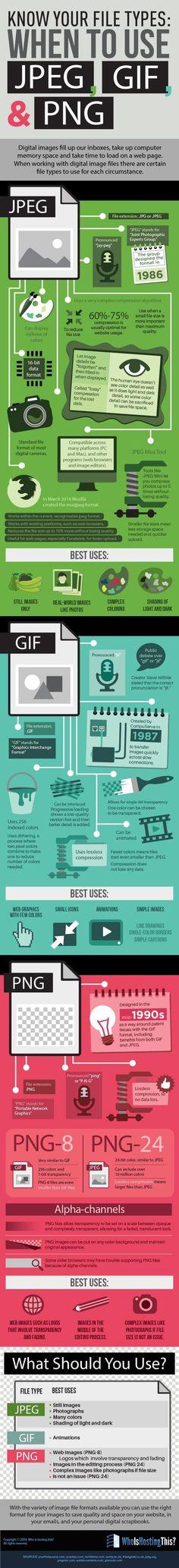 Una detallada infografía para conocer las características y principales usos de las imágenes en los formatos JPEG o JPG, PNG y GIF.