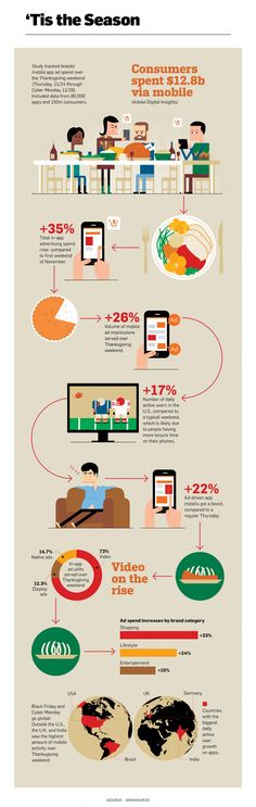 Infographic: Brands Went All Out With In-App Ads Over Thanksgiving | Adweek