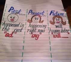 First grade ELA verb tense  past, present, &. Future.  Laminate first so you can use different words daily and allow kids to find verbs in their reading
