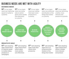 Applying Agile Methodology To Marketing Can Pay Dividends: Survey - Forbes | #TheMarketingTechAlert