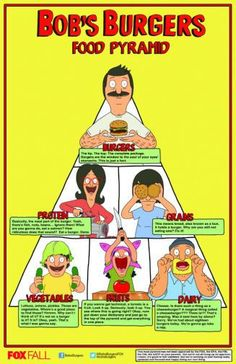 Bobs Burgers Food Pyramid Photo Mug Gourmet Tea Gift Basket Bob's Burgers Shirt, Bob's Burgers Merchandise, Food Pyramid, Burger Recipes, Bobs Burgers, Peanuts Comics, Poster, T Shirt, Nerdy