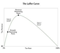 What's the relationship between the Rahn Curve and the Laffer Curve? For the uninitiated, the Rahn Curve is the common-sense notion that some government is helpful for prosperous markets but …