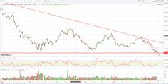 Margin Call: Deutsche bank ha rotto i minimi assoluti