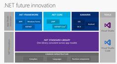 An update on ASP.NET Core 1.0 RC2