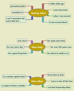 English expressions related to time: Saying when, How long, How often. - learn English,expressions,english