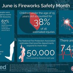Infograph-ed wishes you all a very happy 4th of July! Stay safe around those fireworks!  #fireworks #4thofjuly #july4th #redwhiteandblue #independenceday #sparklers #infographics #infographic #coolgraphics  #gif #summer #summerfun #fireworkssafetymonth #fireworkssafety