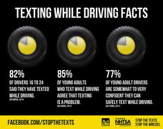 Texting while driving facts: of drivers said they have texted while driving. of young adults who text while driving agree that texting is a problem. of young adult drivers are somewhat to very confident they can safely text while driving. Safe Driving Tips, Texting While Driving, Distracted Driving, Driving Safety, Driving School, Driving Basics, Funny Texts Crush, Funny Text Fails, Dont Text And Drive