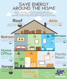 Save Energy Around the Home.   #RealEstate #InfoGraphic  It can be a daunting task to decide how to best sell or let your property. See more at: castlesmart.com/