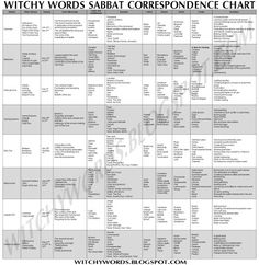 Magick Spells:  #Sabbat #Correspondence #Chart.