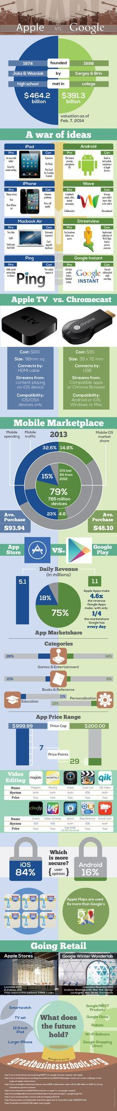 #Google vs #Apple - A Great #Infographic sharing clear difference between two tech giants. Great app idea if you want to create a new app for Android platform. http://blogregateapps.com