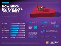 Just 53% of U.S. workers said they liked or loved their jobs, with 15% saying they disliked or hated their jobs. That was the highest level of dissatisfaction among workers surveyed in seven countries. Another 31% were merely satisfied. Happy At Work, You At Work, Going To Work, Job Guide, Job Satisfaction, Research Companies, Video Advertising, Future Trends, Talent Management