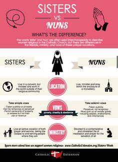 Sisters vs Nuns