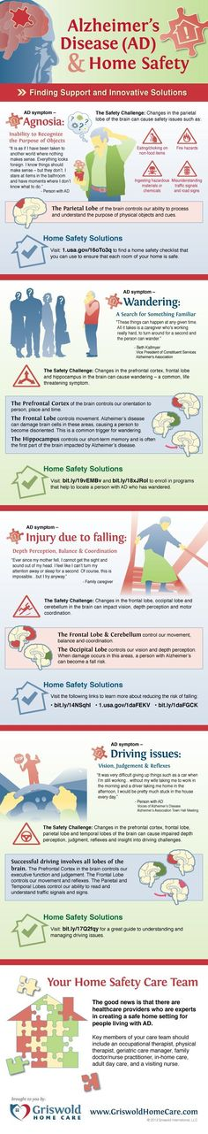To celebrate National Safe at Home Week, Griswold Home Care has developed a visual snapshot of the common, yet serious safety issues that impact people with Alzheimer's Disease and their families / professional caregivers. #alzheimers #homesafety #infographic #Stagesofdementia #alzheimerscaregivers