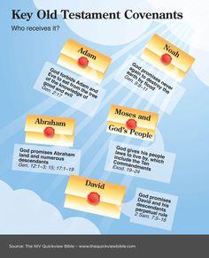 Sleutel verbonden in het oude testament: met wie sprak God wat af // Key Old Testament Covenants