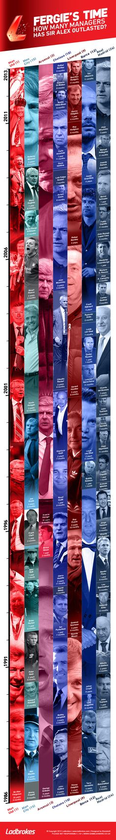 Fergie's time: How many managers has he outlasted? [Infographic] #Ladbrokes