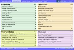 Una herramienta gratuita y on line, para realizar análisis DAFO (SWOT)