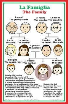 Italian words about family members (and English translation).