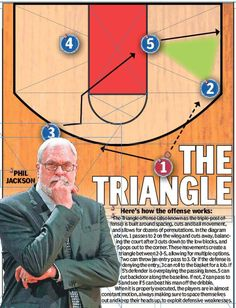 Master Mind: Meet Tex Winter, the man behind Phil Jackson's Triangle offense   NY Daily News