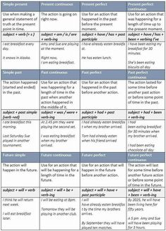 Summary Charts of English Tenses - learn English,charts,tenses,grammar,english English Grammar Tenses, Teaching English Grammar, English Idioms, Grammar Lessons, English Language Learning, English Lessons, English Vocabulary, English Tenses Chart, Verb Tenses