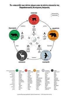 """Τα """"Πέντε Στοιχεία"""" - Γου Σιν, (五行 Wǔ Xíng) Fifth Element, Chinese Medicine, Yin Yang, Embroidery, Animals, Traditional, Game, Needlepoint, Animales"""