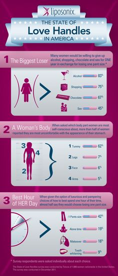 Liposonix Infographic; The state of love handles in America.