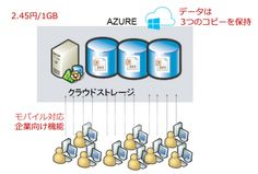 Pro Axia Consultants Business Consulting Group in Osaka, Tokyo, Nagoya, Japan: Cheap Cloud Storage - http://proaxia-consulting.tumblr.com/post/141825473206/pro-axia-consultants-business-consulting-group-in The number of users unlimited cheap cloud storage •Is there a fear that the house of the user information using a cloud storage for the general user-replaceable? http://www.flipsnack.com/daichiishikawa/pro-axia-consultants-business-consulting-group-in-osaka-tokyo.html