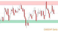The Importance of New York Daily Close Forex Charts