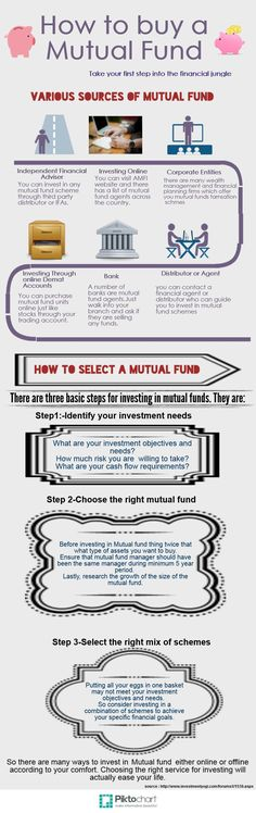 how-to-buy-a-mutual-fund #LearnForex-ForexCourses