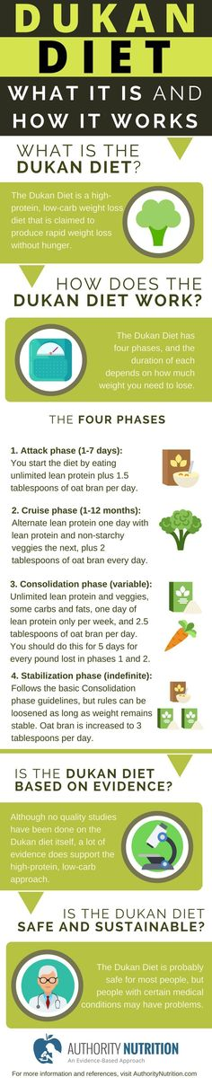 Many people want to lose weight quickly. However, fast weight loss can be difficult to achieve and even harder to maintain. The Dukan Diet claims to produce rapid, permanent weight loss without hunger. This is a detailed review of the Dukan Diet, explaining everything you need to know. See more here: https://authoritynutrition.com/dukan-diet-101/